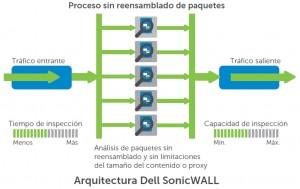 Arquitectura Dell Soniwall